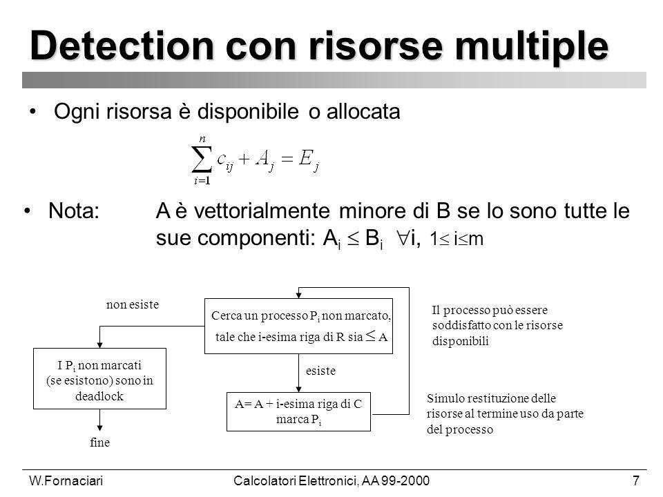 W.FornaciariCalcolatori Elettronici, AA 99-20007 Detection con risorse multiple Ogni risorsa è disponibile o allocata Nota: A è vettorialmente minore di B se lo sono tutte le sue componenti: A i B i i, 1 i m Cerca un processo P i non marcato, tale che i-esima riga di R sia A A= A + i-esima riga di C marca P i I P i non marcati (se esistono) sono in deadlock fine esiste Il processo può essere soddisfatto con le risorse disponibili Simulo restituzione delle risorse al termine uso da parte del processo non esiste