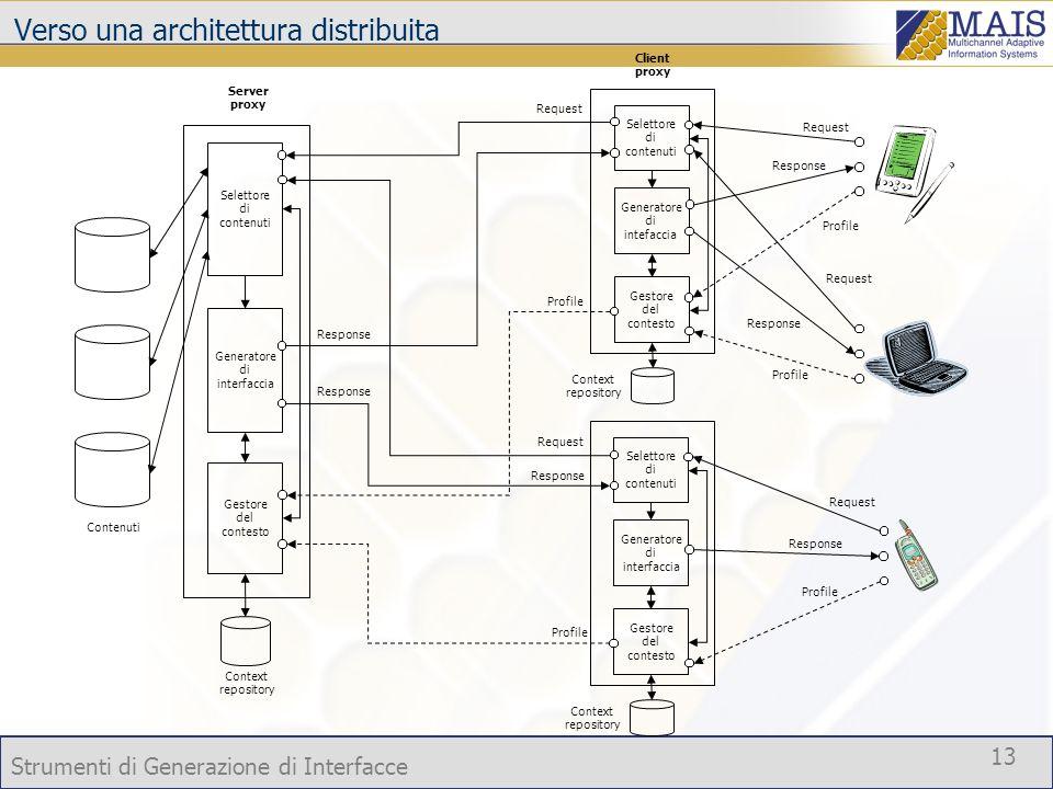 Strumenti di Generazione di Interfacce 13 Generatore di interfaccia Generatore di intefaccia Context repository Context repository Profile Request Res
