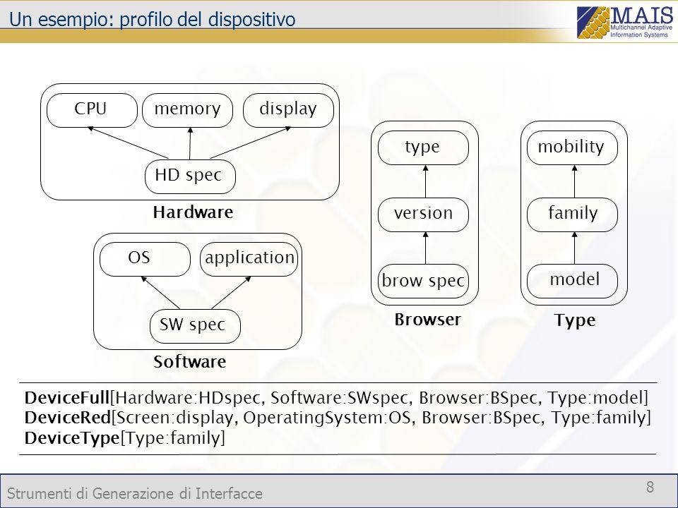 Strumenti di Generazione di Interfacce 8 DeviceFull[Hardware:HDspec, Software:SWspec, Browser:BSpec, Type:model] DeviceRed[Screen:display, OperatingSy