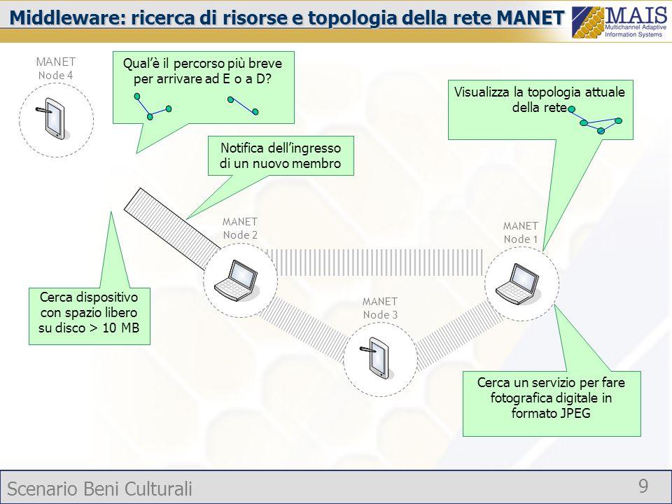 Scenario Beni Culturali 9 Notifica dellingresso di un nuovo membro Middleware: ricerca di risorse e topologia della rete MANET MANET Node 4 MANET Node