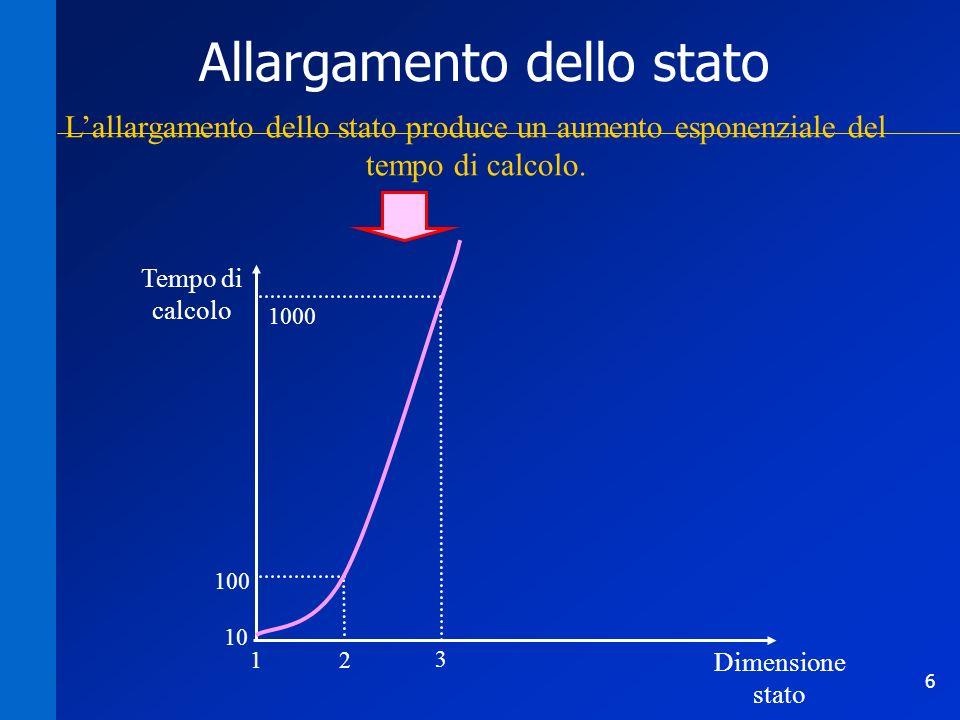 6 Allargamento dello stato Lallargamento dello stato produce un aumento esponenziale del tempo di calcolo. Tempo di calcolo Dimensione stato 10 21 100
