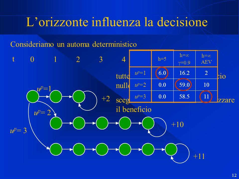 12 Lorizzonte influenza la decisione 1 2 3 4 5 6 t 0 +2 +10 +11 up=1up=1 u p = 2 u p = 3 Consideriamo un automa deterministico tutte le transizioni hanno beneficio nullo tranne gli autoanelli scegliere u p in modo da massimizzare il beneficio h=5 u p =16.0 u p =20.0 u p =30.0 h=5 h= =0.9 u p =16.016.2 u p =20.059.0 u p =30.058.5 h=5 h= =0.9 h= AEV u p =16.016.22 u p =20.059.010 u p =30.058.511