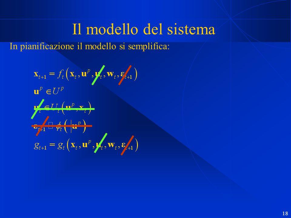 18 Il modello del sistema In pianificazione il modello si semplifica:
