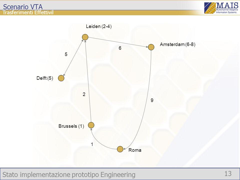 Stato implementazione prototipo Engineering 13 Trasferimenti Effettivil Scenario VTA Roma Brussels (1) Amsterdam (6-8) Leiden (2-4) Delft (5) 1 2 5 6 9