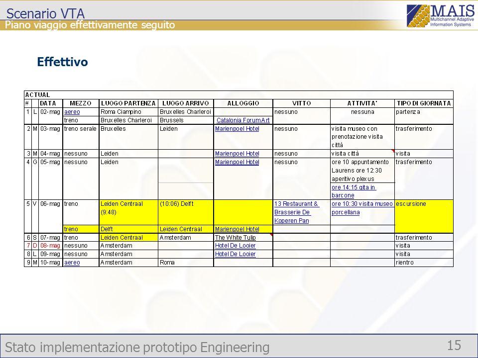 Stato implementazione prototipo Engineering 15 Piano viaggio effettivamente seguito Effettivo Scenario VTA