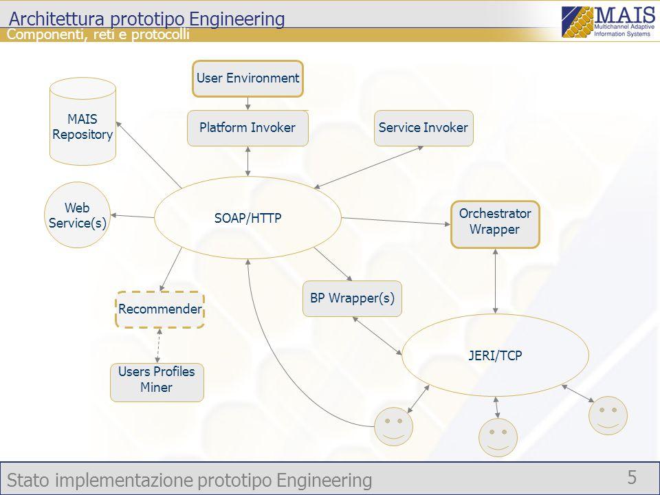 Stato implementazione prototipo Engineering 26 Situazione al 20 Luglio 2005 Concretizator APIs Concretizator Design (R2.2.1) concretize(mais_process, parameters); getConcreteService(mais_process_identifier, abstract_service, parameters); As is public void concretize(String ProcDefID, String ProcInstID); public String[] getCandidates(String procDefID, String procInstID, String name);
