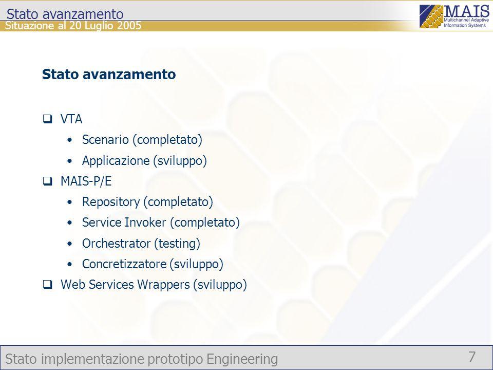 Stato implementazione prototipo Engineering 7 Situazione al 20 Luglio 2005 Stato avanzamento VTA Scenario (completato) Applicazione (sviluppo) MAIS-P/E Repository (completato) Service Invoker (completato) Orchestrator (testing) Concretizzatore (sviluppo) Web Services Wrappers (sviluppo)