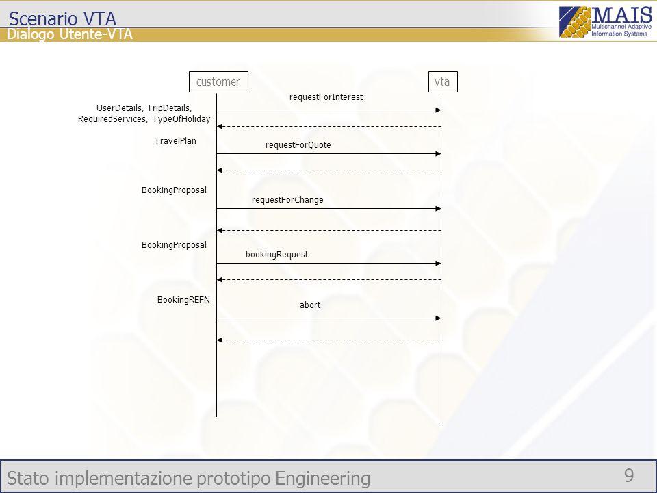 Stato implementazione prototipo Engineering 30 Situazione al 20 Luglio 2005 Stato avanzamento Integrazioni con altri componenti MAIS Reflective Architecture Repository Concretizaor
