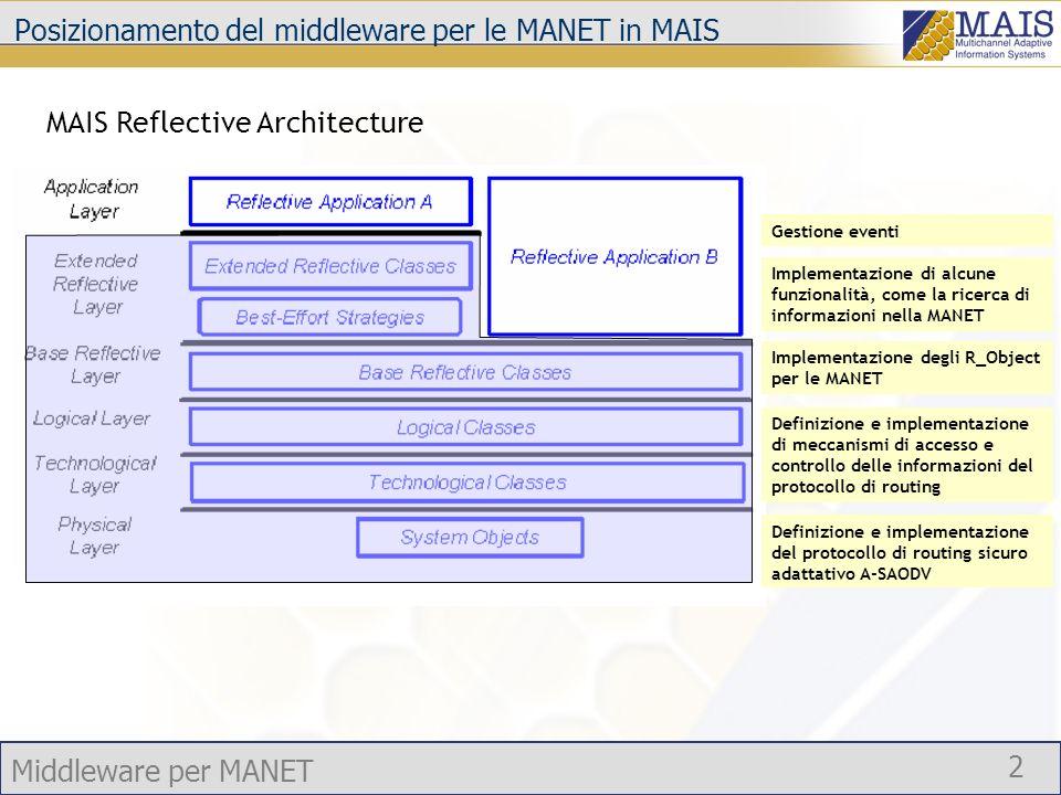 Middleware per MANET 2 Posizionamento del middleware per le MANET in MAIS Definizione e implementazione del protocollo di routing sicuro adattativo A-