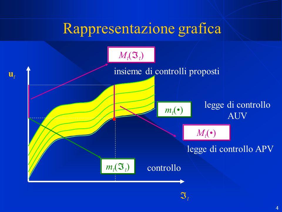 4 Rappresentazione grafica utut t m t () legge di controllo AUV m t ( t ) controllo M t ( t ) insieme di controlli proposti M t () legge di controllo APV