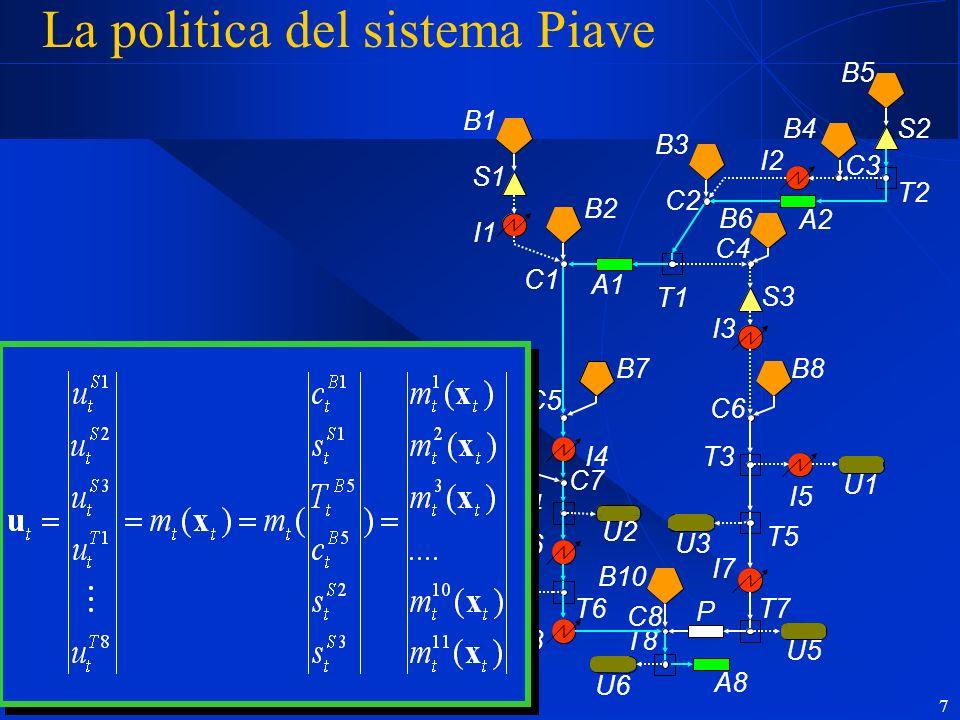 7 La politica del sistema Piave B1 B2 B7 B9 B10 B3 B6 B4B5 B8 S1 S3 S2 I5 I1 I4 I6 I8 I2 I3 I7 U2 U4 U6 U1 U3 U5 A1 A2 A8 P T1 T4 T6 T8 T2 T3 T5 T7 C1 C5 C7 C2 C4 C3 C6 C8