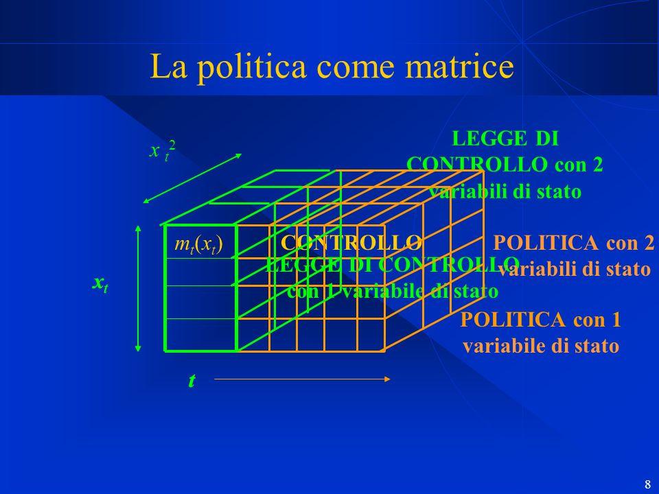 8 La politica come matrice mt(xt)mt(xt)CONTROLLO x t 2 POLITICA con 1 variabile di stato LEGGE DI CONTROLLO con 1 variabile di stato xt xt t LEGGE DI CONTROLLO con 2 variabili di stato POLITICA con 2 variabili di stato xt xt t