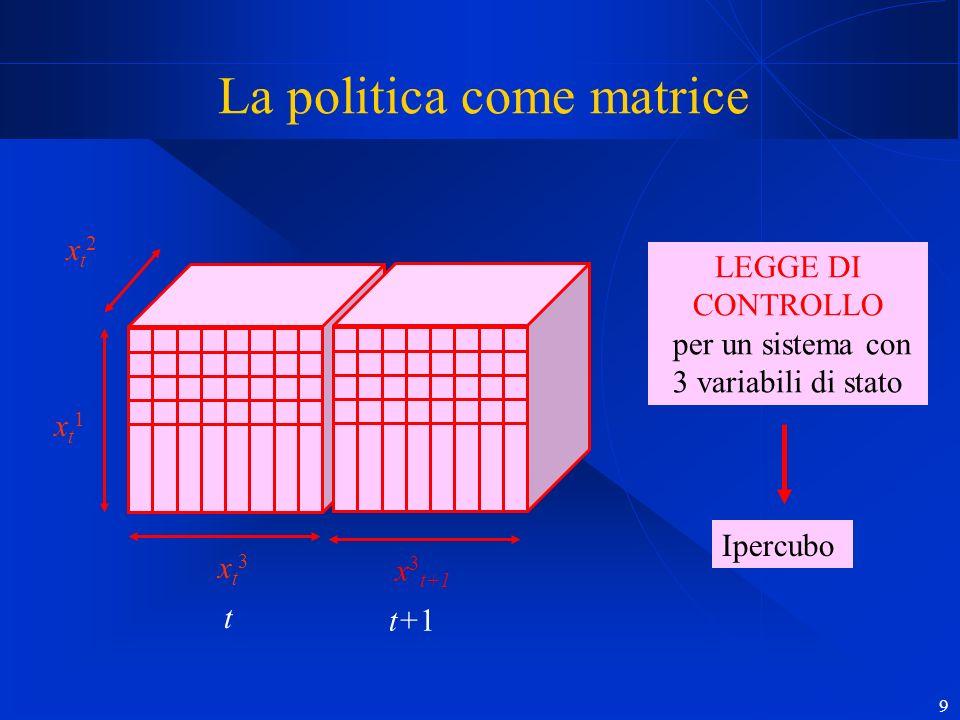 9 La politica come matrice POLITICA per un sistema con 3 variabili di stato Ipercubo LEGGE DI CONTROLLO per un sistema con 3 variabili di stato xt1 xt1 xt2xt2 xt3xt3 t x 3 t+1 t+1