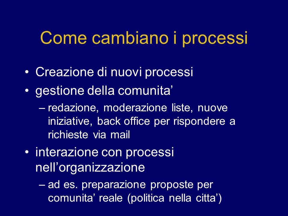 Come cambiano i processi Creazione di nuovi processi gestione della comunita –redazione, moderazione liste, nuove iniziative, back office per rispondere a richieste via mail interazione con processi nellorganizzazione –ad es.
