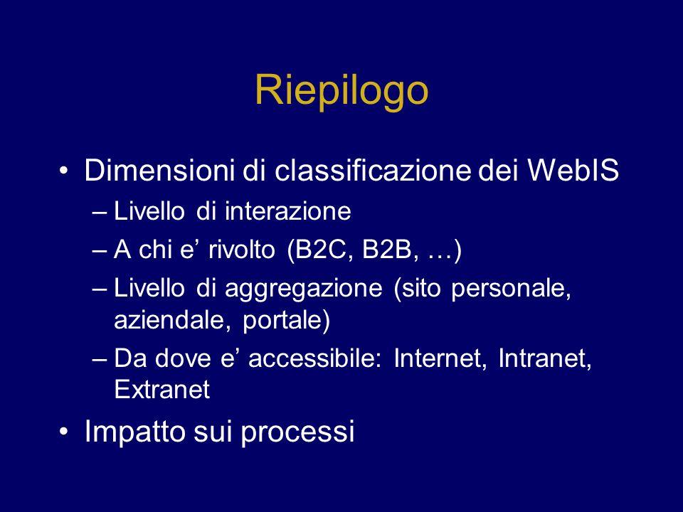 Riepilogo Dimensioni di classificazione dei WebIS –Livello di interazione –A chi e rivolto (B2C, B2B, …) –Livello di aggregazione (sito personale, aziendale, portale) –Da dove e accessibile: Internet, Intranet, Extranet Impatto sui processi