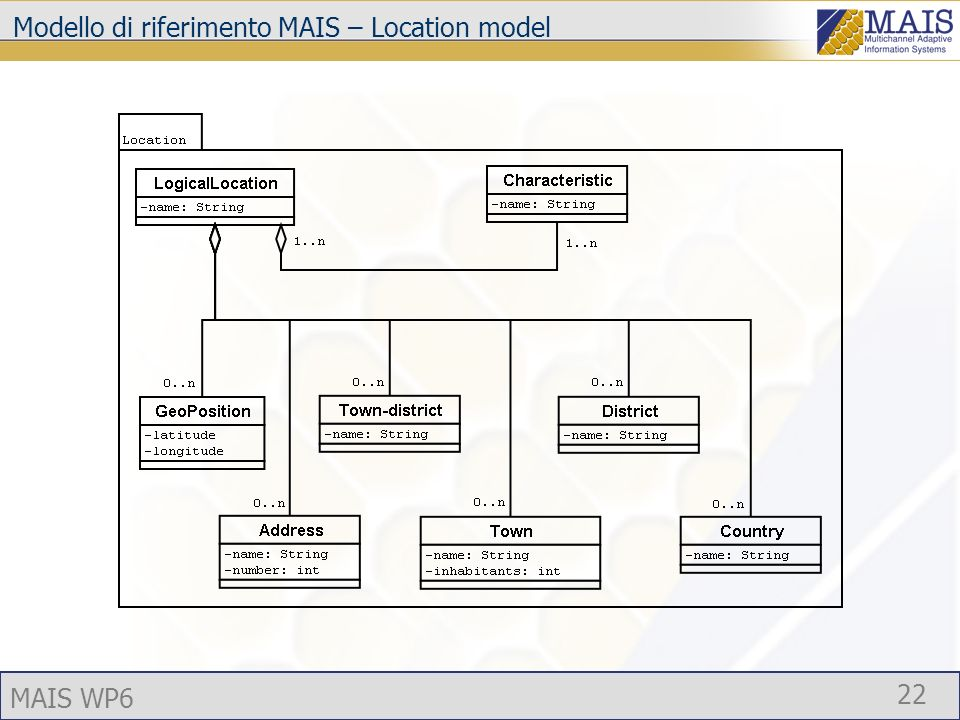 MAIS WP6 22 Modello di riferimento MAIS – Location model