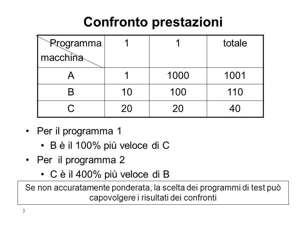 3 Confronto prestazioni Programma macchina 11totale A110001001 B10100110 C20 40 Per il programma 1 B è il 100% più veloce di C Per il programma 2 C è il 400% più veloce di B Se non accuratamente ponderata, la scelta dei programmi di test può capovolgere i risultati dei confronti