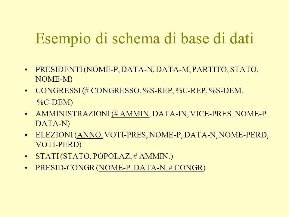 Esempio di schema di base di dati PRESIDENTI (NOME-P, DATA-N, DATA-M, PARTITO, STATO, NOME-M) CONGRESSI (# CONGRESSO, %S-REP, %C-REP, %S-DEM, %C-DEM) AMMINISTRAZIONI (# AMMIN, DATA-IN, VICE-PRES, NOME-P, DATA-N) ELEZIONI (ANNO, VOTI-PRES, NOME-P, DATA-N, NOME-PERD, VOTI-PERD) STATI (STATO, POPOLAZ, # AMMIN.) PRESID-CONGR (NOME-P, DATA-N, # CONGR)