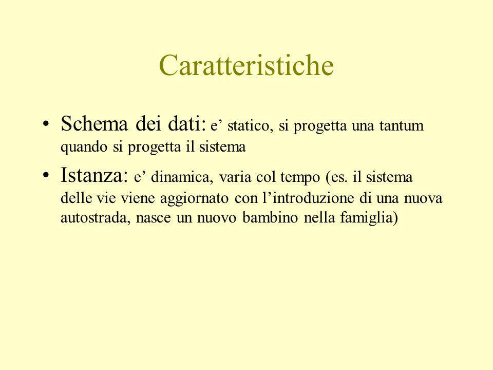 Caratteristiche Schema dei dati: e statico, si progetta una tantum quando si progetta il sistema Istanza: e dinamica, varia col tempo (es.