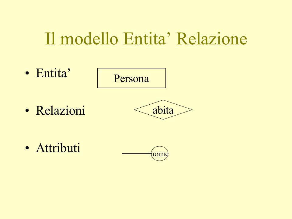 Il modello Entita Relazione Entita Relazioni Attributi Persona abita nome