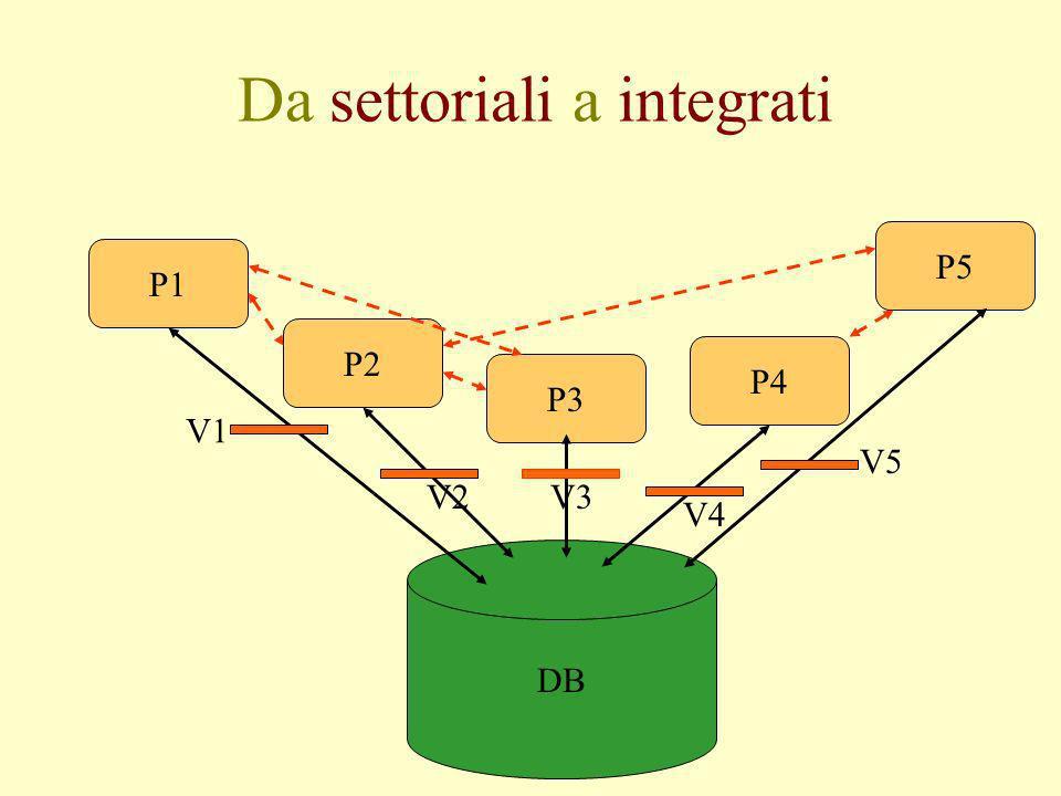 Da settoriali a integrati DB P1 P2 P3 P4 P5 V1 V2V3 V4 V5