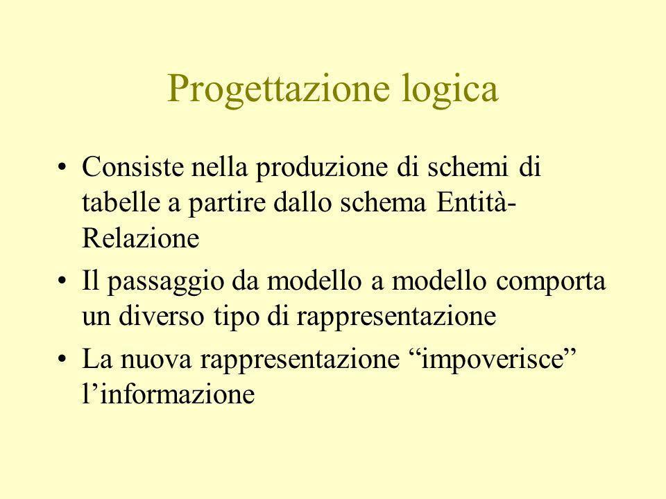 Progettazione logica Consiste nella produzione di schemi di tabelle a partire dallo schema Entità- Relazione Il passaggio da modello a modello comporta un diverso tipo di rappresentazione La nuova rappresentazione impoverisce linformazione