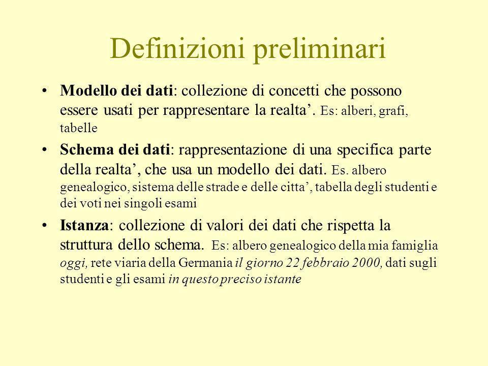 Definizioni preliminari Modello dei dati: collezione di concetti che possono essere usati per rappresentare la realta.