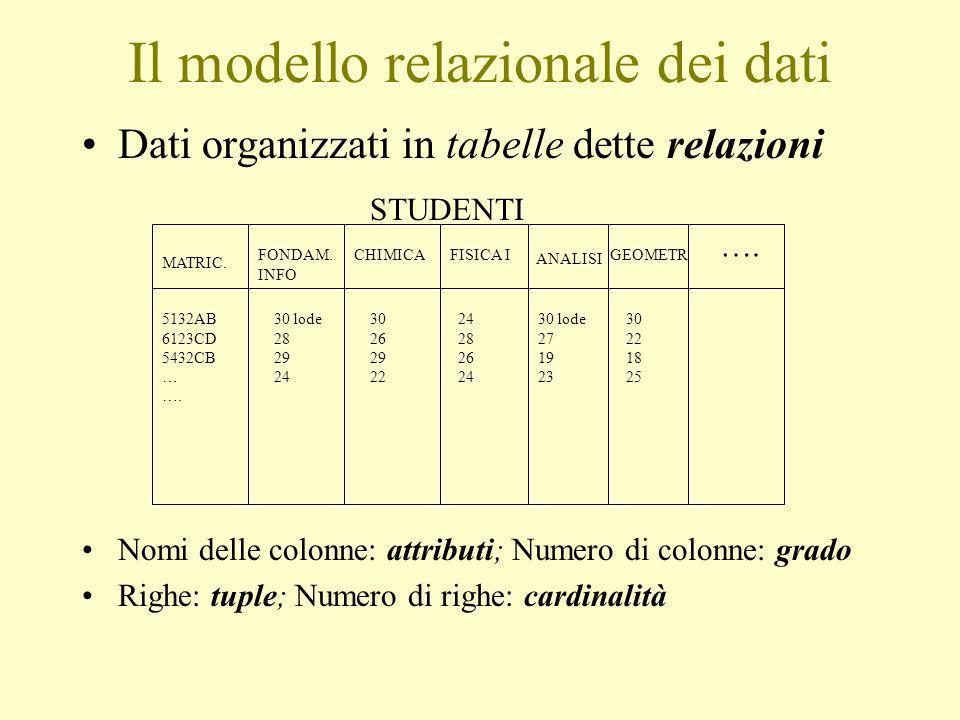Il modello relazionale dei dati Dati organizzati in tabelle dette relazioni Nomi delle colonne: attributi; Numero di colonne: grado Righe: tuple; Numero di righe: cardinalità MATRIC.