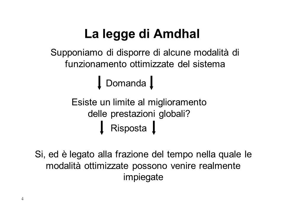 4 Domanda Supponiamo di disporre di alcune modalità di funzionamento ottimizzate del sistema La legge di Amdhal Esiste un limite al miglioramento delle prestazioni globali.
