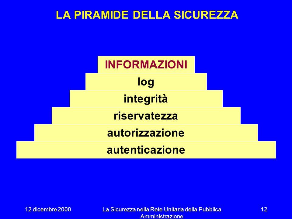 12 dicembre 2000La Sicurezza nella Rete Unitaria della Pubblica Amministrazione 11 LAUTENTICAZIONE CREDITO INFORMATICO GIOVANNI Sono il Credito Inform