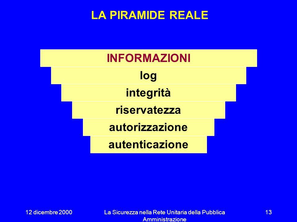 12 dicembre 2000La Sicurezza nella Rete Unitaria della Pubblica Amministrazione 12 LA PIRAMIDE DELLA SICUREZZA autenticazione autorizzazione riservatezza integrità log INFORMAZIONI