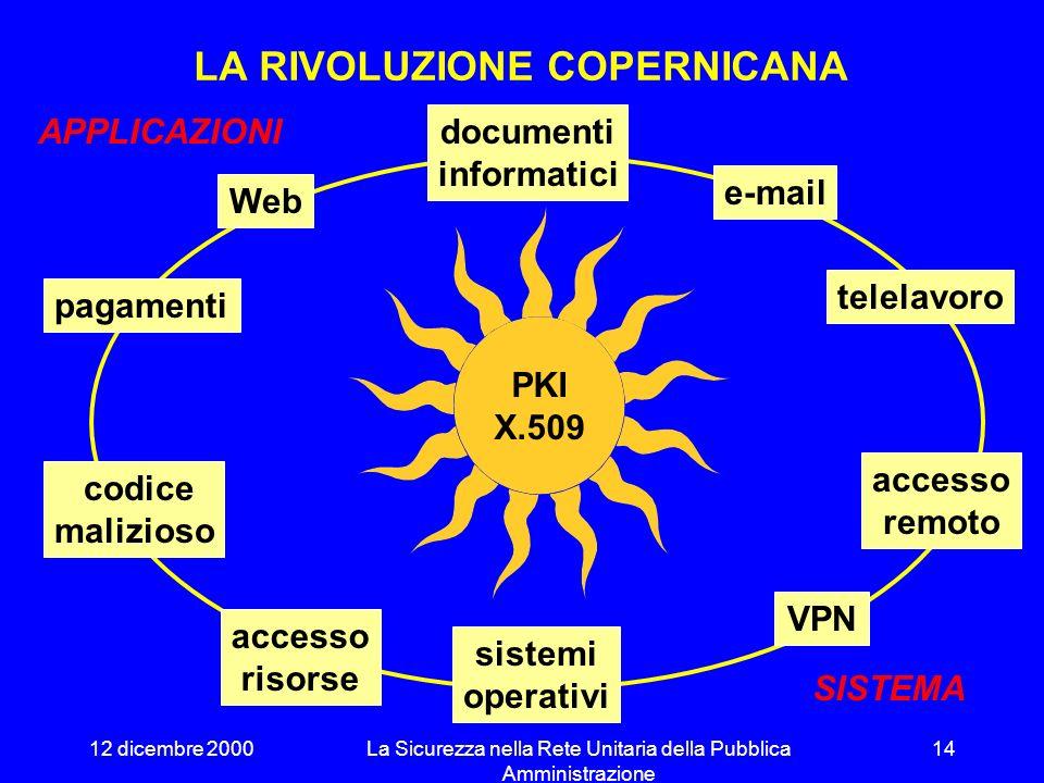 12 dicembre 2000La Sicurezza nella Rete Unitaria della Pubblica Amministrazione 13 LA PIRAMIDE REALE autenticazione autorizzazione riservatezza integrità log INFORMAZIONI