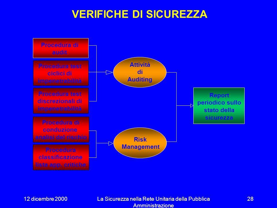 12 dicembre 2000La Sicurezza nella Rete Unitaria della Pubblica Amministrazione 27 ESERCIZIO DEI DISPOSITIVI DI SICUREZZA Attività investigative perio