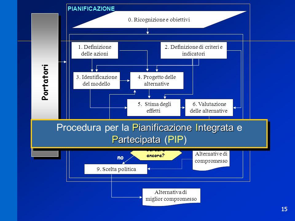 15 0. Ricognizione e obiettivi PIANIFICAZIONE 1. Definizione delle azioni Portatori 2. Definizione di criteri e indicatori 3. Identificazione del mode