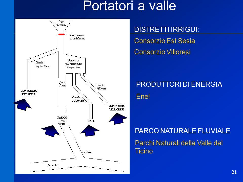 21 Portatori a valle DISTRETTI IRRIGUI: Consorzio Est Sesia PARCO NATURALE FLUVIALE Parchi Naturali della Valle del Ticino PRODUTTORI DI ENERGIA Enel Consorzio Villoresi