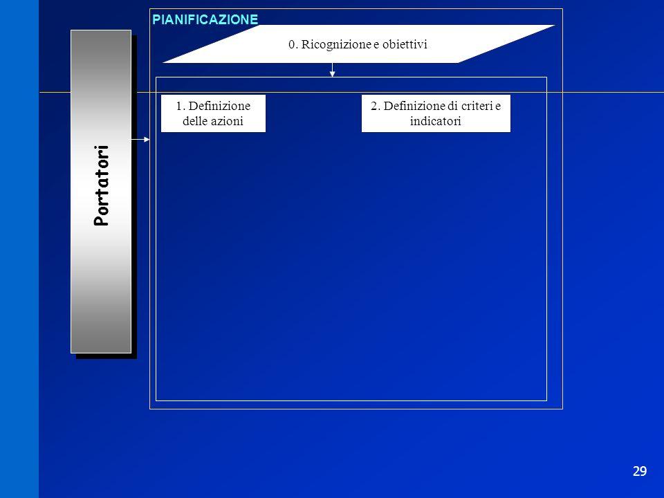 29 0. Ricognizione e obiettivi PIANIFICAZIONE 1. Definizione delle azioni Portatori 2. Definizione di criteri e indicatori