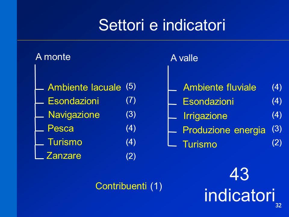 32 Settori e indicatori Irrigazione Produzione energia Turismo Ambiente fluviale A valle Esondazioni Navigazione Turismo Zanzare Ambiente lacuale Pesca A monte Contribuenti (1) Esondazioni (7) (3) (4) (2) (5) (4) (3) (2) (4) 43 indicatori