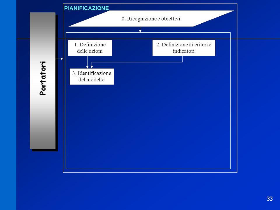 33 0. Ricognizione e obiettivi PIANIFICAZIONE 1. Definizione delle azioni Portatori 2. Definizione di criteri e indicatori 3. Identificazione del mode