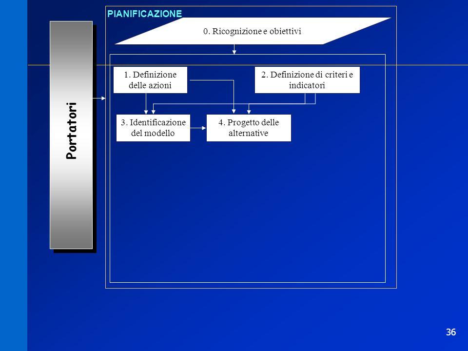 36 0. Ricognizione e obiettivi PIANIFICAZIONE 1. Definizione delle azioni Portatori 2. Definizione di criteri e indicatori 3. Identificazione del mode