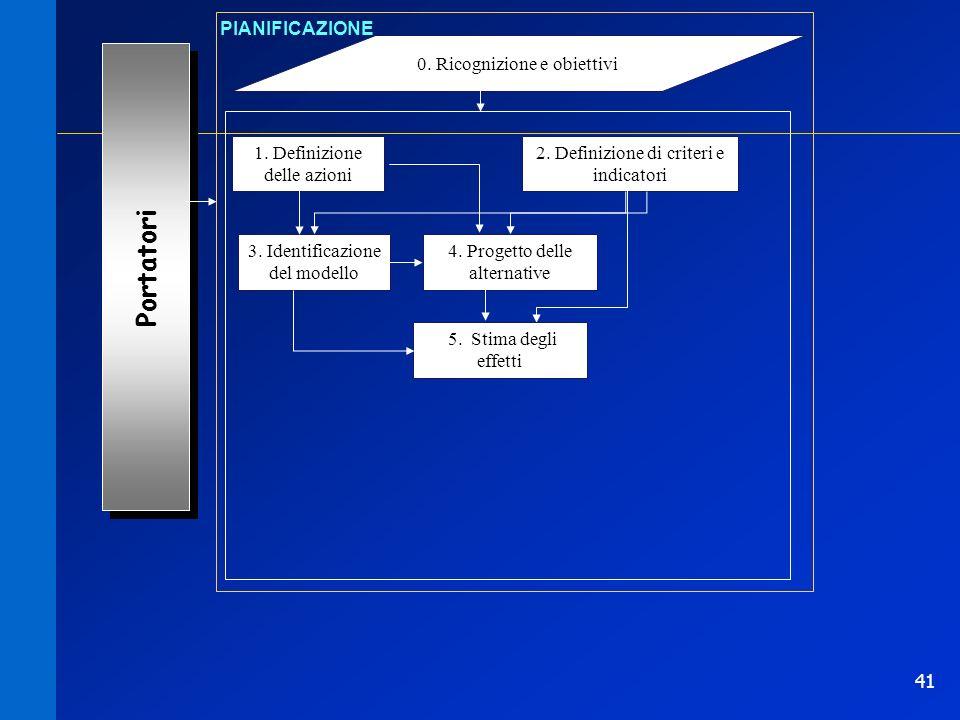 41 0. Ricognizione e obiettivi PIANIFICAZIONE 1. Definizione delle azioni Portatori 2. Definizione di criteri e indicatori 3. Identificazione del mode