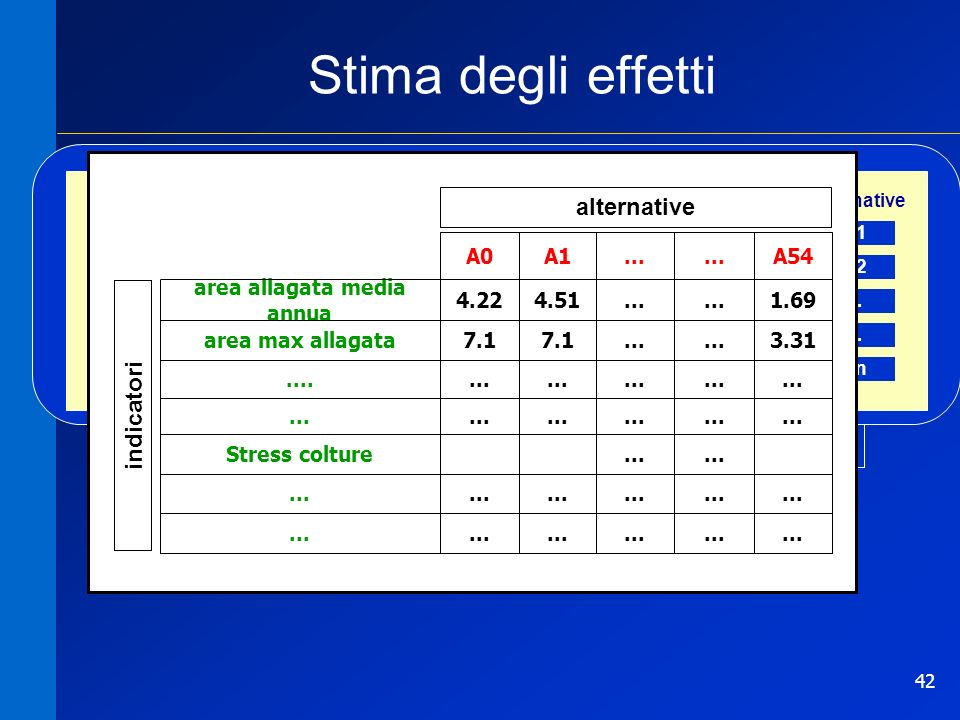 42 Stima degli effettiSIMULAZIONE Matrice degli impatti Stima degli effetti strutturali normative azioni indicatori Area allagata... Portata max Stres
