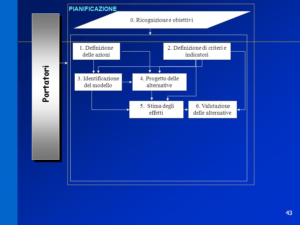 43 0. Ricognizione e obiettivi PIANIFICAZIONE 1. Definizione delle azioni Portatori 2. Definizione di criteri e indicatori 3. Identificazione del mode