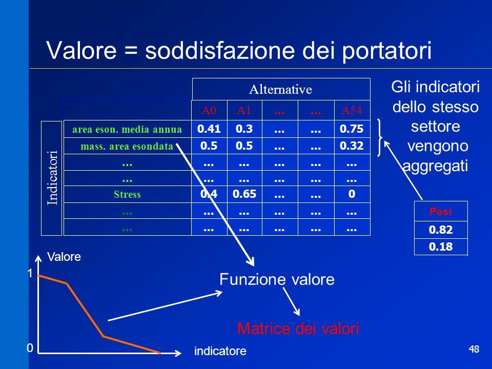 48 Valore = soddisfazione dei portatori 1.69... 4.514.22 area eson. media annua 3.31... 4.1 mass. area esondata... 230... 180203 Stress... A54... A1A1