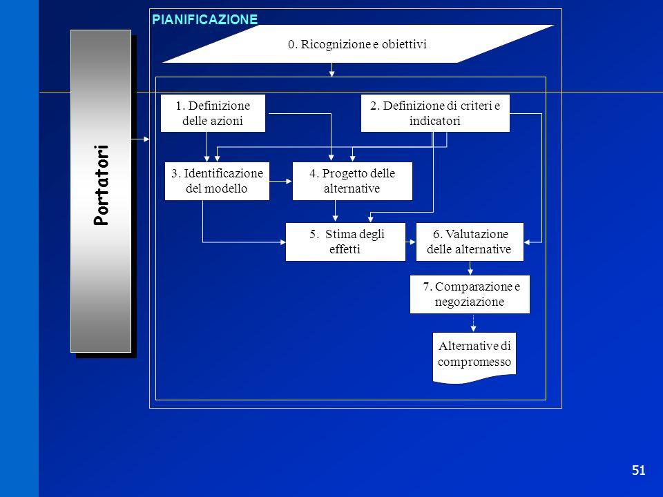 51 0. Ricognizione e obiettivi PIANIFICAZIONE 1. Definizione delle azioni Portatori 2. Definizione di criteri e indicatori 3. Identificazione del mode