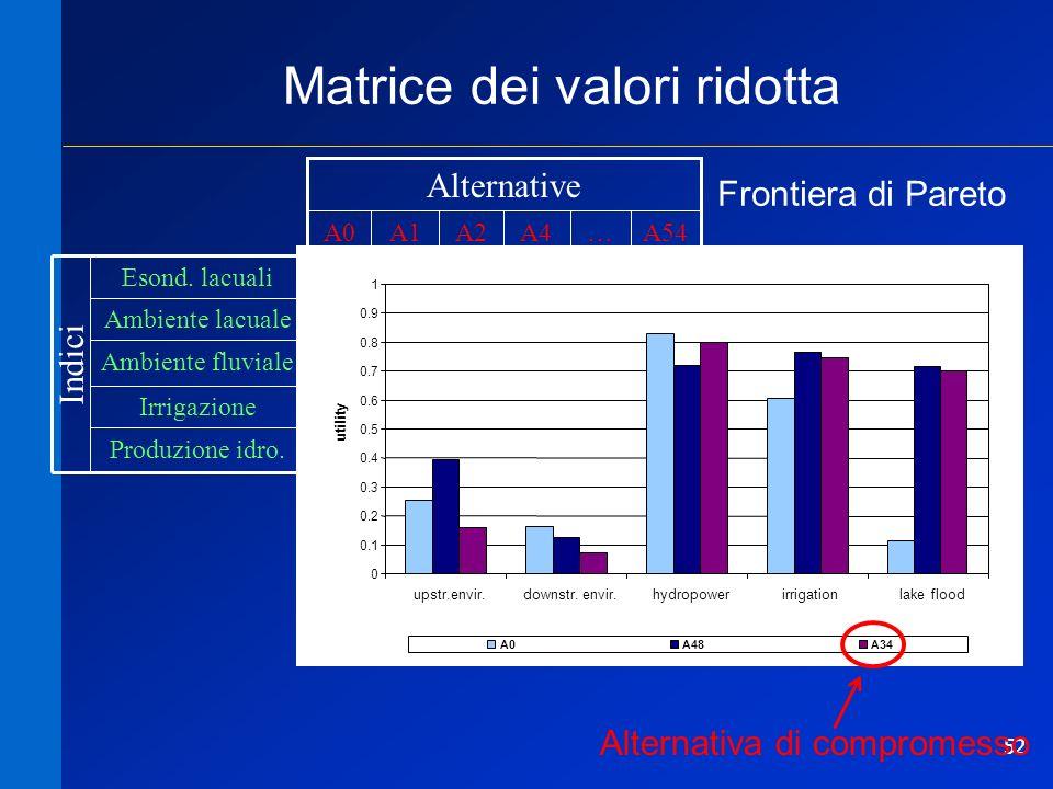 52 0.150.070.010.850.16 Ambiente fluviale Produzione idro.