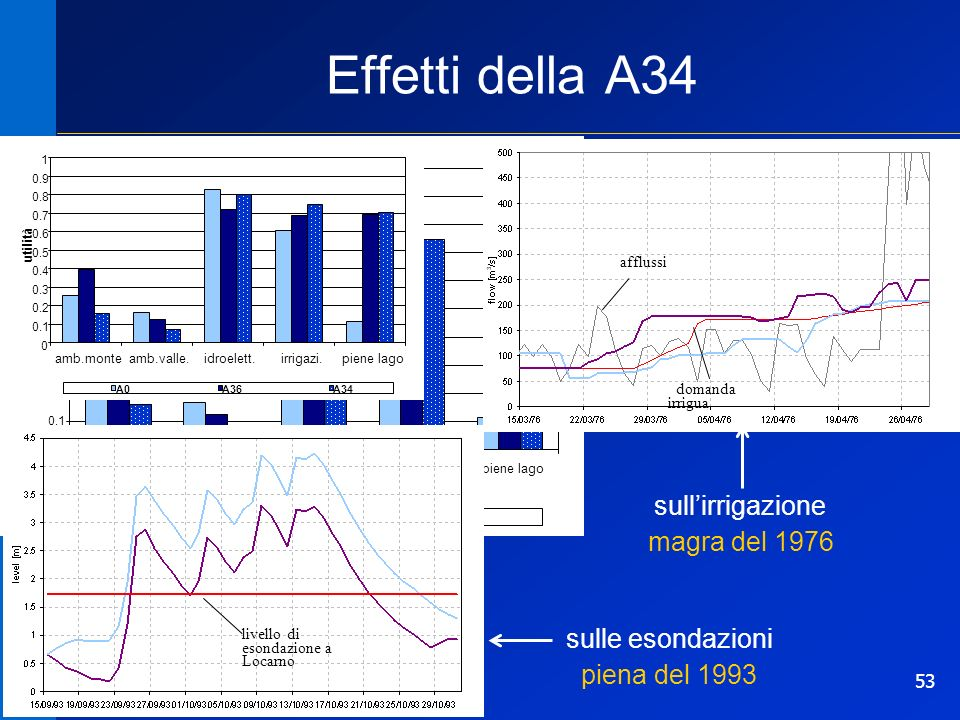 53 0 0.1 0.2 0.3 0.4 0.5 0.6 0.7 0.8 0.9 1 ambiente monteambiente valle.idroelettricoirrigazionepiene lago utilità A0A36A34 Effetti della A34 sulle esondazioni piena del 1993 sullirrigazione magra del 1976 afflussi domanda irrigua livello di esondazione a Locarno 0 0.1 0.2 0.3 0.4 0.5 0.6 0.7 0.8 0.9 1 amb.monteamb.valle.idroelett.irrigazi.piene lago utilità A0A36A34