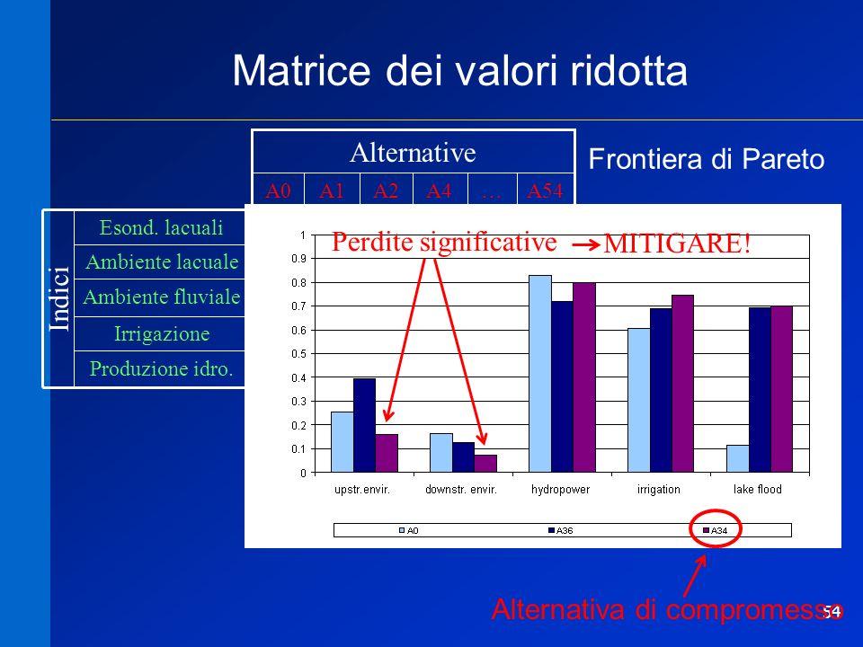 54 0.150.070.010.850.16 Ambiente fluviale Produzione idro.