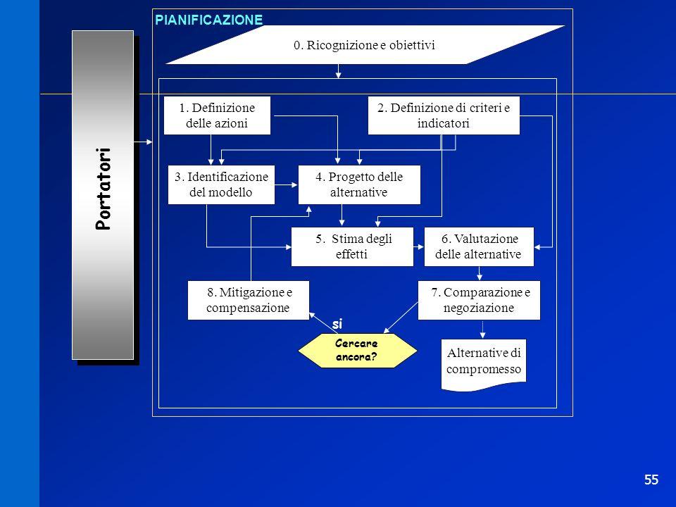 55 0. Ricognizione e obiettivi PIANIFICAZIONE 1. Definizione delle azioni Portatori 2. Definizione di criteri e indicatori 3. Identificazione del mode