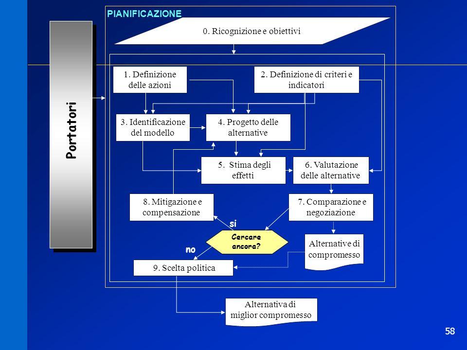 58 0. Ricognizione e obiettivi PIANIFICAZIONE 1. Definizione delle azioni Portatori 2. Definizione di criteri e indicatori 3. Identificazione del mode