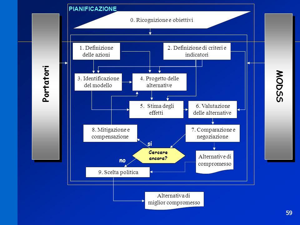59 0. Ricognizione e obiettivi PIANIFICAZIONE 1. Definizione delle azioni Portatori 2. Definizione di criteri e indicatori 3. Identificazione del mode